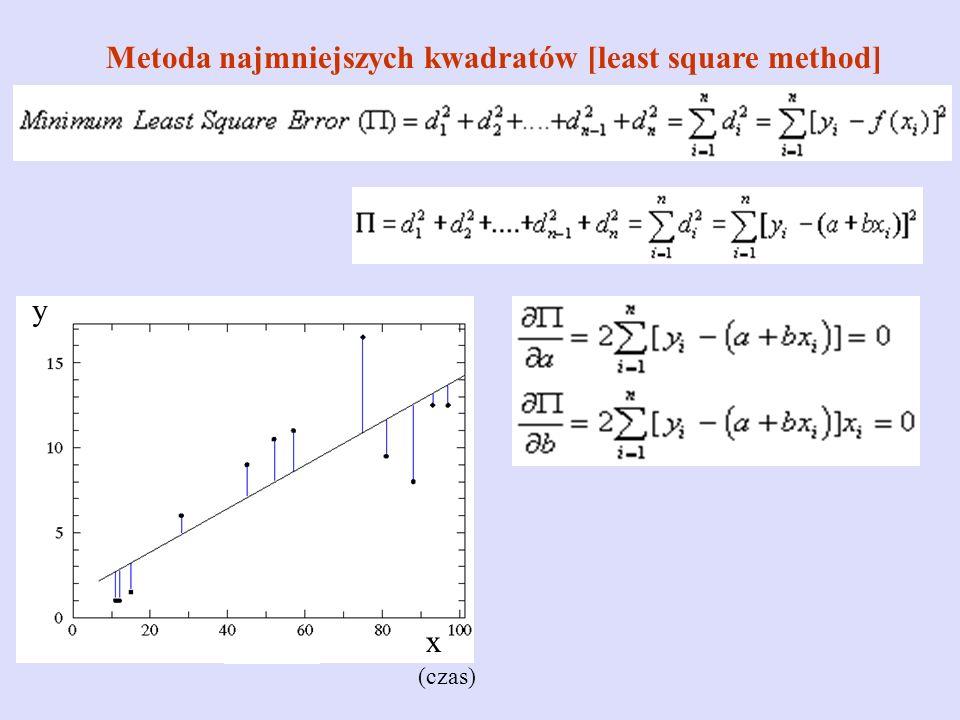 Metoda najmniejszych kwadratów [least square method]